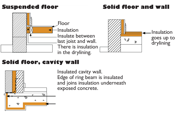 Floor Insulation Optimal Insulation