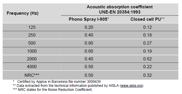 Acoustic absorption test